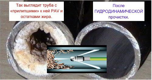 Гидродинамическая очистка поверхностей